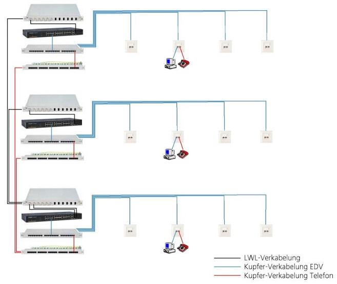 Normen und Grundlagen der Netzwerktechnik - Schrack Technik